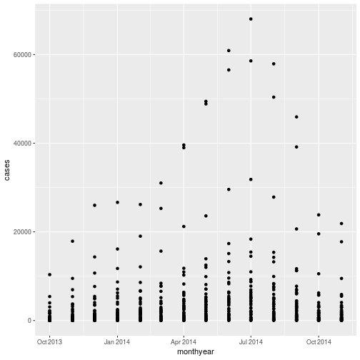 Data analysis using R in the digital humanities